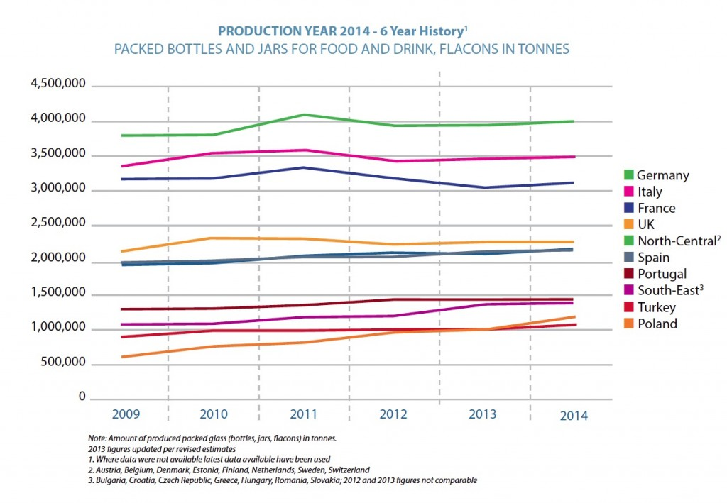 2014 production and 6 year history