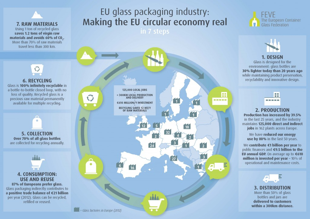 Infographic: Making the EU Circular Economy Real