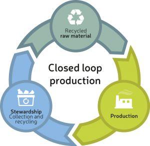Permanent Material Loop
