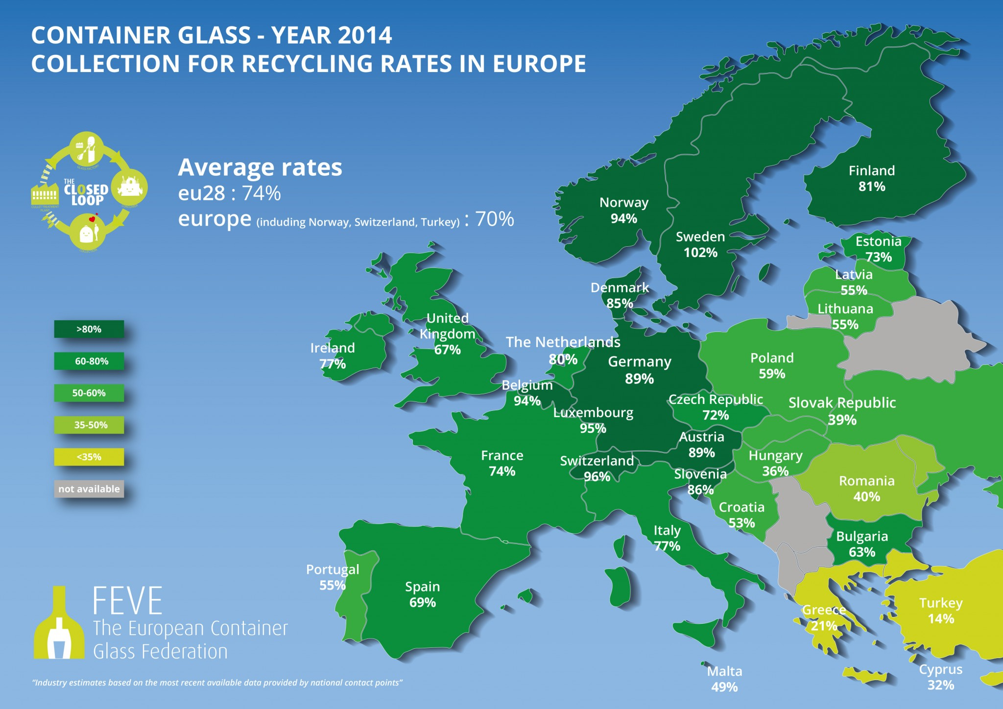 Glass Packaging Closed Loop Recycling Up To 74 In The Eu