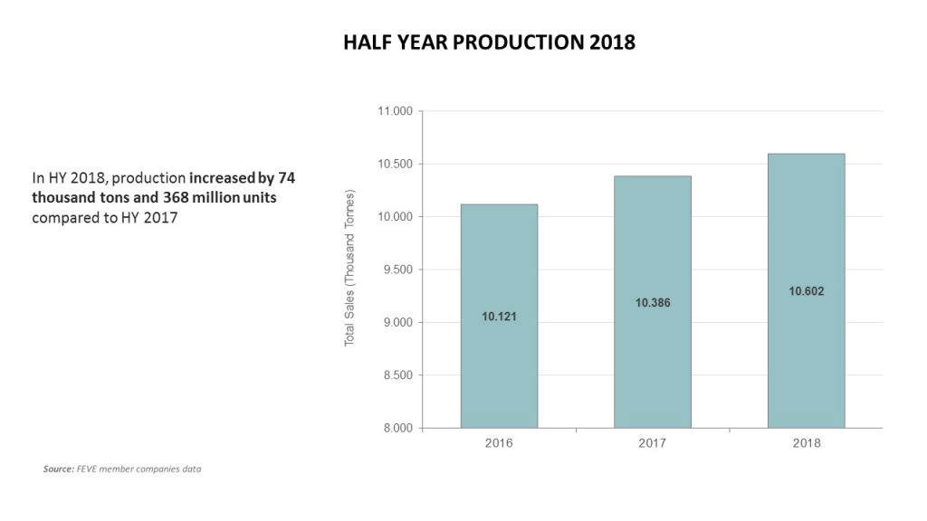 Production Half Year 2018