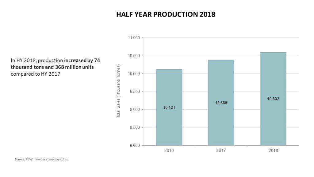 Production Half Year 2018