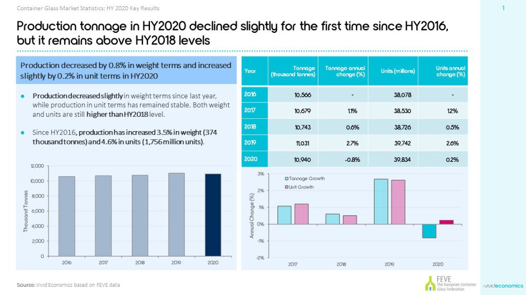 HY2020 Production Chart